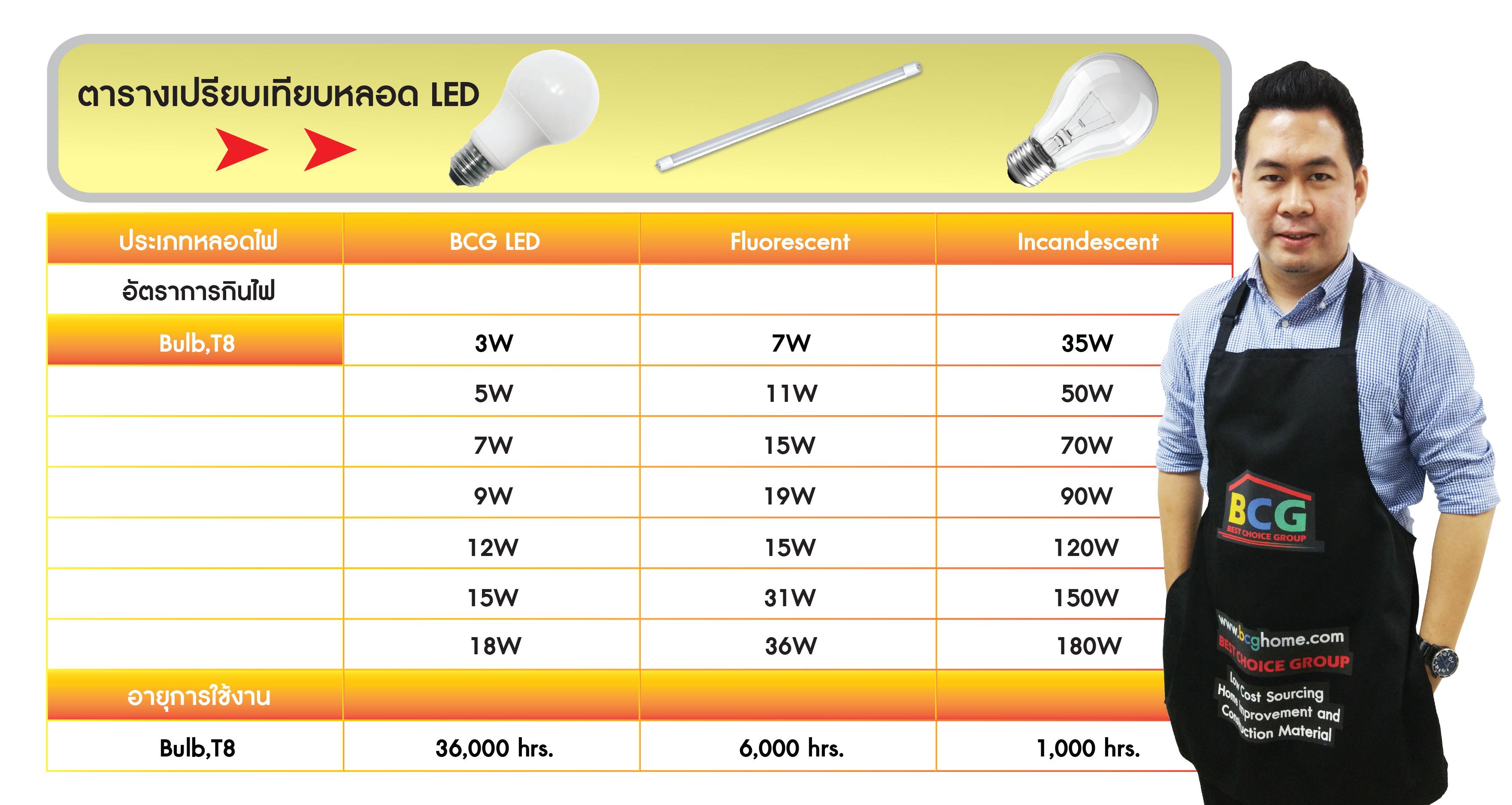 หลอด LED VS หลอดฟลูออเรสเซนต์ และ หลอดไส้